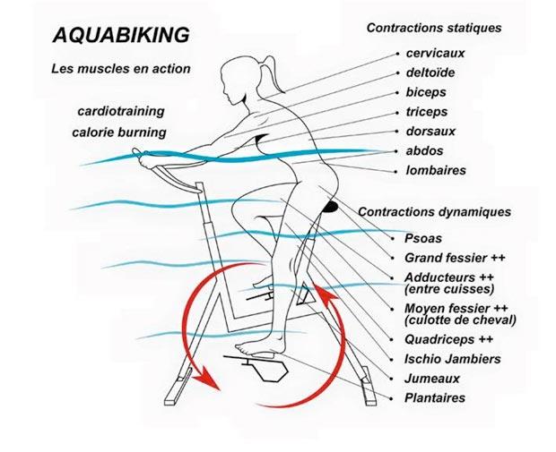 aquabike-caen-zen-hydro-fit